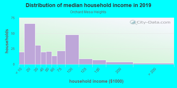 Household income distribution in 2013 in Orchard Mesa Heights in Grand Junction neighborhood in CO