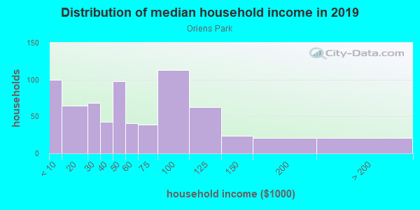 Household income distribution in 2013 in Oriens Park in Austin neighborhood in TX
