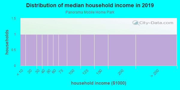 Household income distribution in 2013 in Panorama Mobile Home Park in Placerville neighborhood in CA