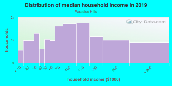Household income distribution in 2013 in Paradise Hills in Albuquerque neighborhood in NM