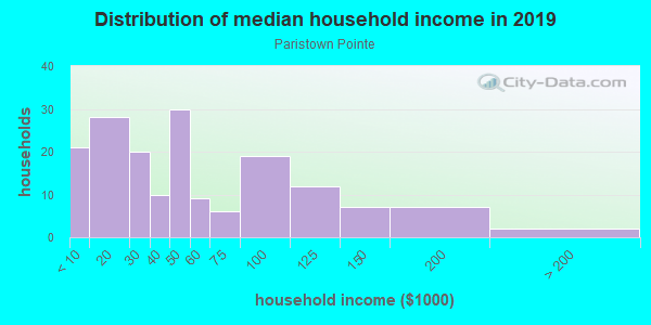Household income distribution in 2013 in Paristown Pointe in Louisville neighborhood in KY