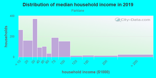 Household income distribution in 2013 in Parklane in Baltimore neighborhood in MD