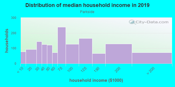 Household income distribution in 2013 in Parkside in Buffalo neighborhood in NY