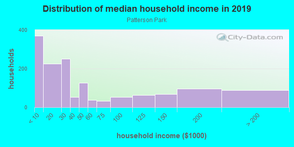Household income distribution in 2013 in Patterson Park in Baltimore neighborhood in MD