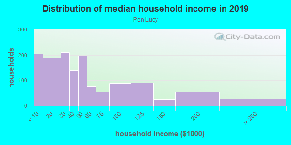 Household income distribution in 2013 in Pen Lucy in Baltimore neighborhood in MD