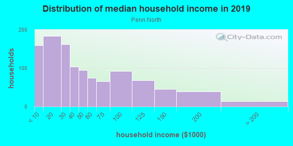 Household income distribution in 2013 in Penn North in Baltimore neighborhood in MD