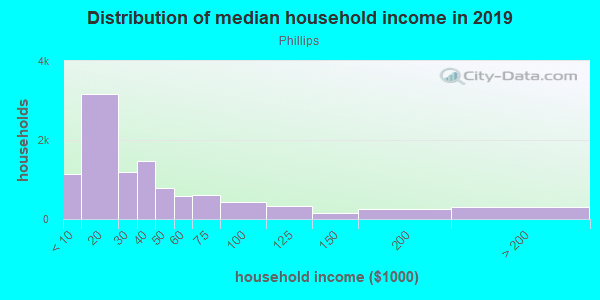 Household income distribution in 2013 in Phillips in Minneapolis neighborhood in MN