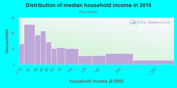Household income distribution in 2013 in Pico-Union in Los Angeles neighborhood in CA