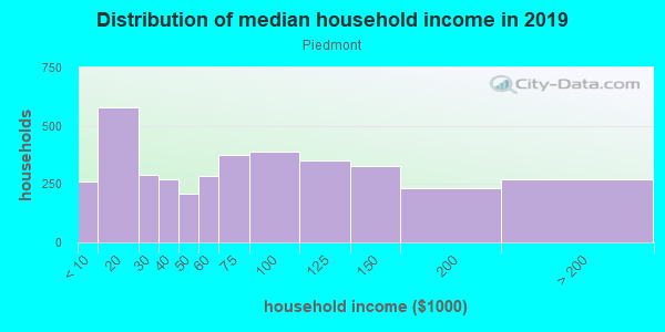 Household income distribution in 2013 in Piedmont in Portland neighborhood in OR