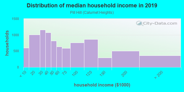 Household income distribution in 2013 in Pill Hill in Chicago neighborhood in IL