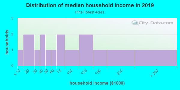 Household income distribution in 2013 in Pine Forest Acres in Georgetown neighborhood in CA