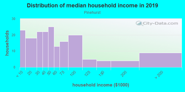 Household income distribution in 2013 in Pinehurst in Lake Wales neighborhood in FL