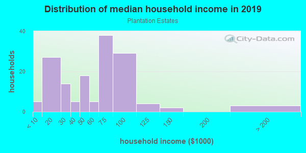 Household income distribution in 2013 in Plantation Estates in Spring Hill neighborhood in FL