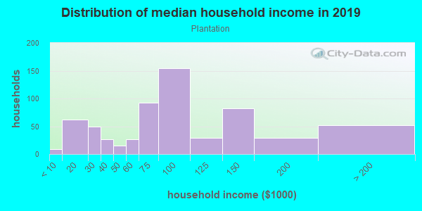 Household income distribution in 2013 in Plantation in Lexington neighborhood in KY