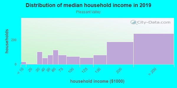 Household income distribution in 2013 in Pleasant Valley in Walnut Creek neighborhood in CA