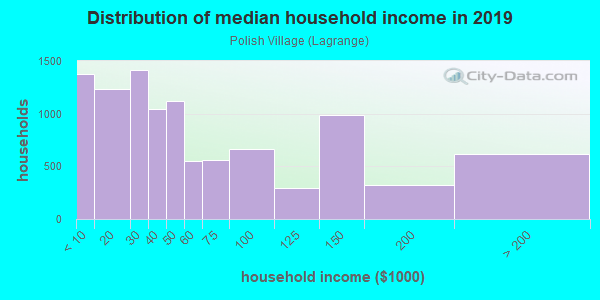 Household income distribution in 2013 in Polish Village in Toledo neighborhood in OH