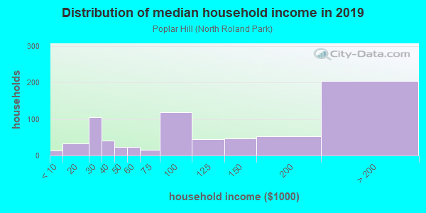 Household income distribution in 2013 in Poplar Hill in Baltimore neighborhood in MD