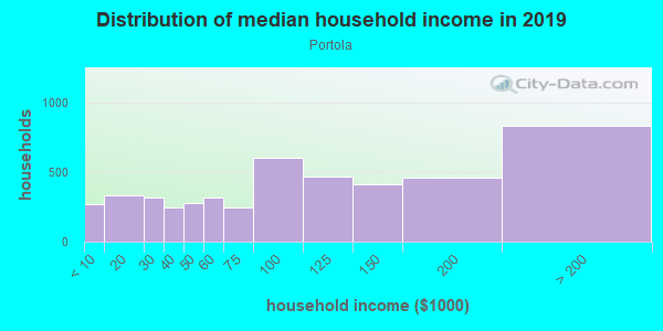 Household income distribution in 2013 in Portola in San Francisco neighborhood in CA