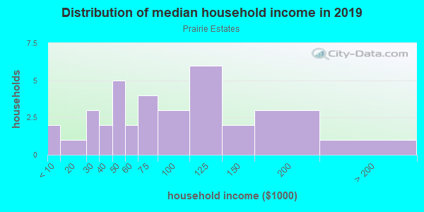 Household income distribution in 2013 in Prairie Estates in Vancouver neighborhood in WA