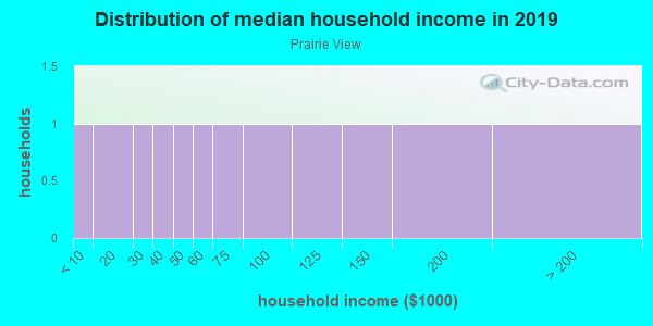 Household income distribution in 2013 in Prairie View in Grand Junction neighborhood in CO