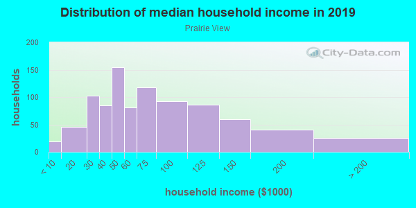 Household income distribution in 2013 in Prairie View in Overland Park neighborhood in KS