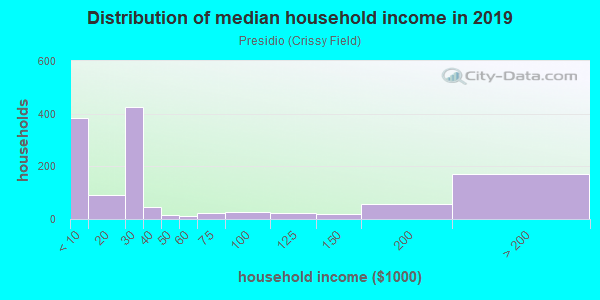 Household income distribution in 2013 in Presidio in San Francisco neighborhood in CA