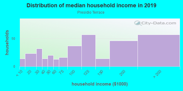 Household income distribution in 2013 in Presidio Terrace in San Francisco neighborhood in CA