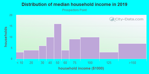 Household income distribution in 2013 in Prospectors Point in Westminster neighborhood in CO