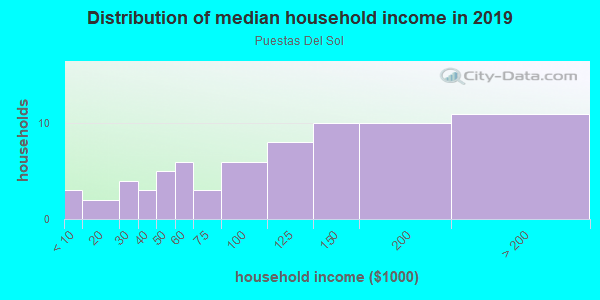 Household income distribution in 2013 in Puestas Del Sol in Santa Fe neighborhood in NM