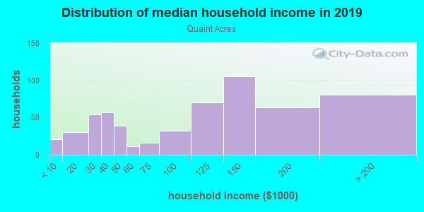 Household income distribution in 2013 in Quaint Acres in Silver Spring neighborhood in MD
