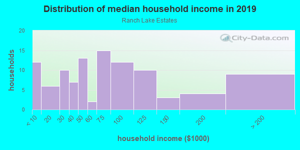 Household income distribution in 2013 in Ranch Lake Estates in Lutz neighborhood in FL