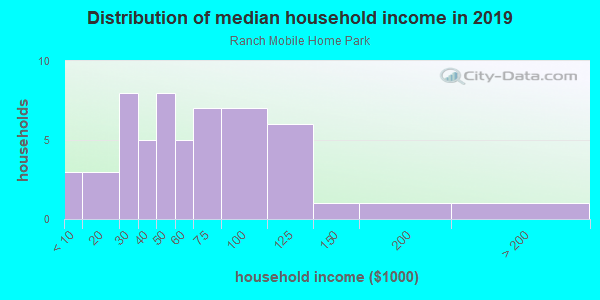 Household income distribution in 2013 in Ranch Mobile Home Park in Clearwater neighborhood in FL
