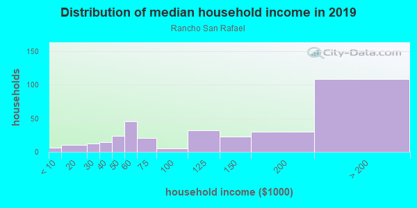 Household income distribution in 2013 in Rancho San Rafael in Glendale neighborhood in CA