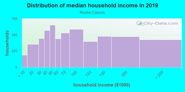 Household income distribution in 2013 in Reche Canyon in Colton neighborhood in CA