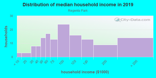 Household income distribution in 2013 in Regents Park in Norristown neighborhood in PA