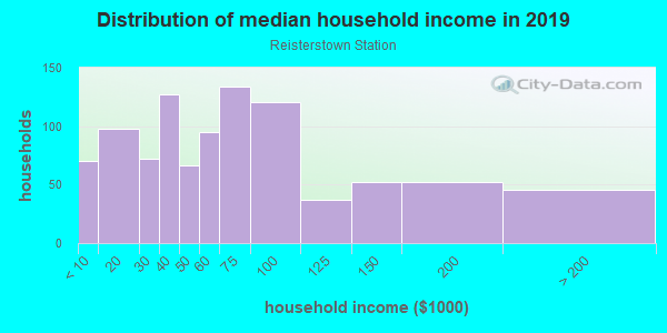 Household income distribution in 2013 in Reisterstown Station in Baltimore neighborhood in MD