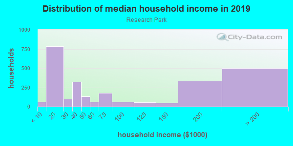 Household income distribution in 2013 in Research Park in Palo Alto neighborhood in CA