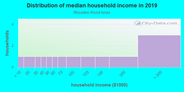 Household income distribution in 2013 in Rhoades Wood Acres in Lutz neighborhood in FL