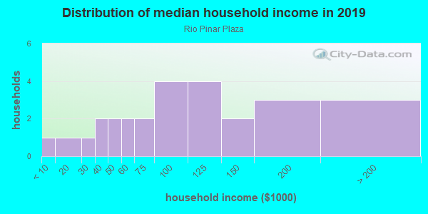 Household income distribution in 2013 in Rio Pinar Plaza in Orlando neighborhood in FL