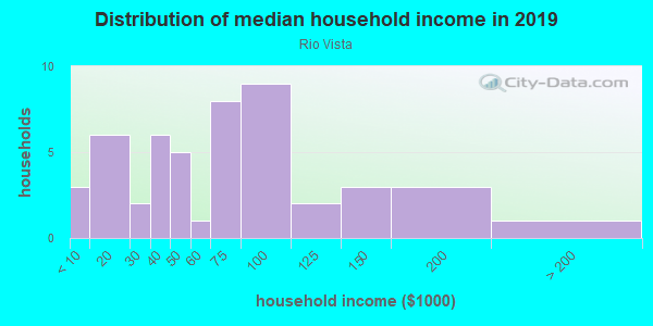 Household income distribution in 2013 in Rio Vista in Grand Junction neighborhood in CO