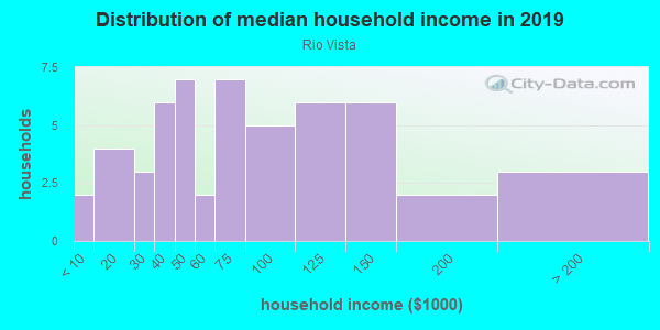 Household income distribution in 2013 in Rio Vista in Santa Fe neighborhood in NM