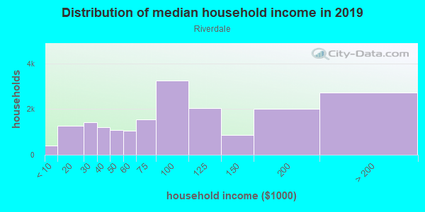 Household income distribution in 2013 in Riverdale in Bronx neighborhood in NY