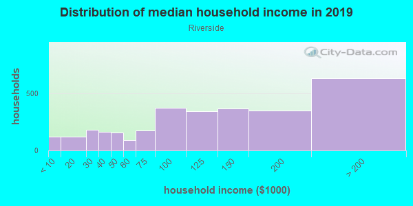 Household income distribution in 2013 in Riverside in Baltimore neighborhood in MD