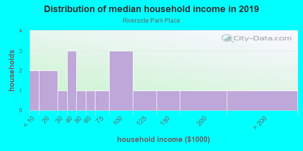 Household income distribution in 2013 in Riverside Park Place in Ann Arbor neighborhood in MI