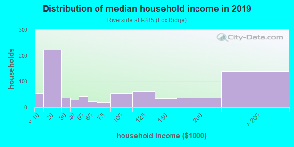 Household income distribution in 2013 in Riverside at I-285 in Atlanta neighborhood in GA