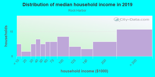 Household income distribution in 2013 in Rock Harbor in Key Largo neighborhood in FL