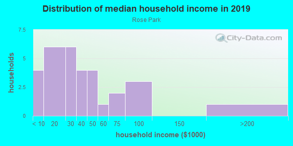 Household income distribution in 2013 in Rose Park in Grand Junction neighborhood in CO