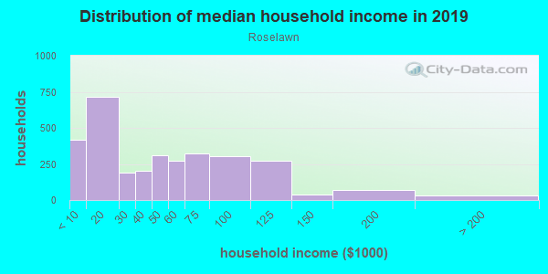 Household income distribution in 2013 in Roselawn in Cincinnati neighborhood in OH