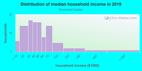 Household income distribution in 2013 in Rosemont Garden in Raleigh neighborhood in NC
