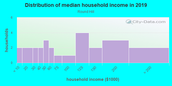 Household income distribution in 2013 in Round Hill in Grand Junction neighborhood in CO